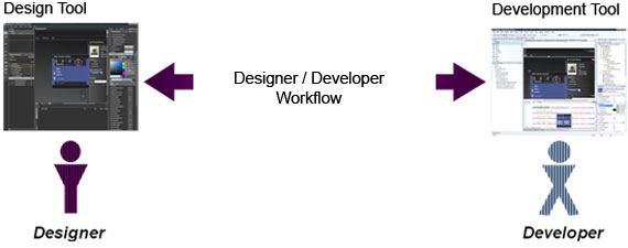 Designer / Developer Workflow