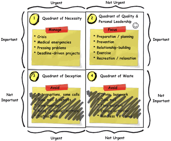 Stephen R.Covey four-quadrant time management matrix