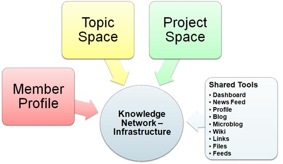 Knowledge Network - Infrastructure
