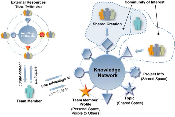 Content Curation & Knowledge Sharing